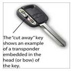 Transponder Car chip keys