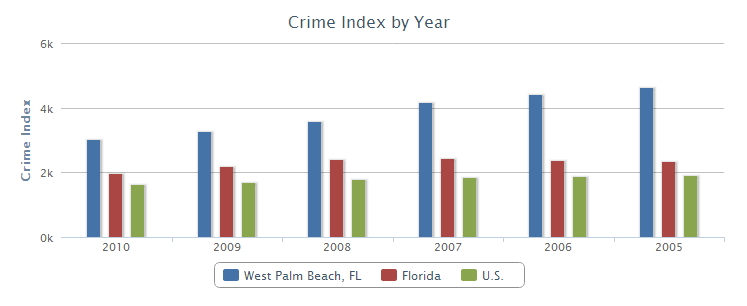 west-palm-beach-crime-index
