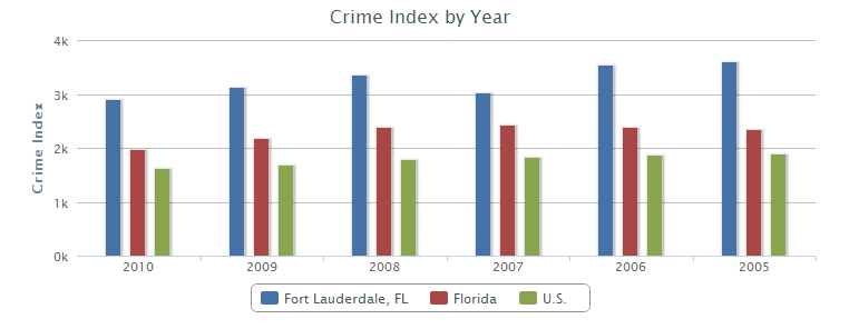 fort-lauderdale-crime-index