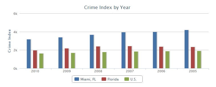 miami-crime-index